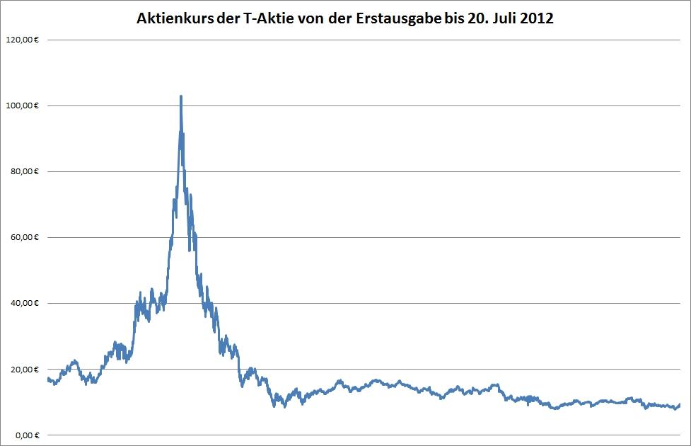 Aktienkurs der T-Aktie